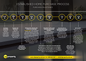 Build/Purchase Process